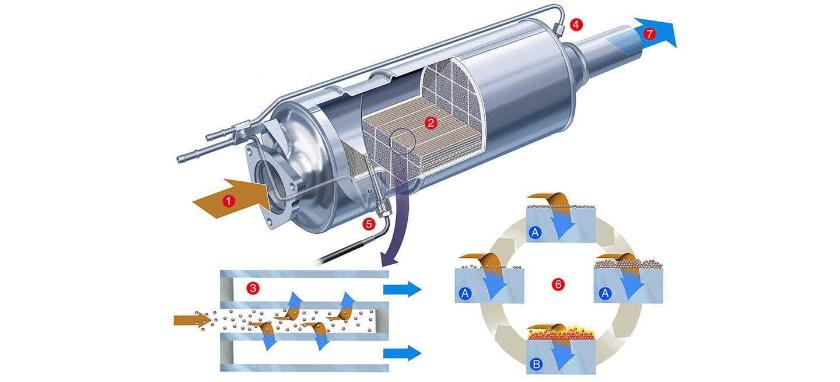 ¿Cómo funciona el filtro de partículas y por qué se satura?